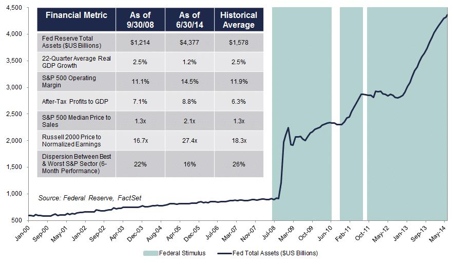 impact of QE