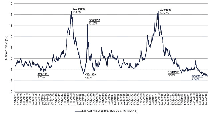 Market Portfolio Yield calculated by taking the inverse of a 60% allocation to Robert Shiller's Cyclically Adjusted Price to Earnings Ratio and adding a 40% allocation to Robert Shiller's Long Term Interest Rate. Source: Click here to access Robert Shiller's On Line Data. Or go directly to: http://aida.wss.yale.edu/~shiller/data.htm. Yields move in opposite direction to price – the lower the yield, the higher the valuation. Monthly data series as of September 30, 2017.
